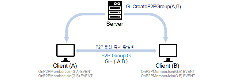 P2p network library